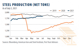 steel production chart